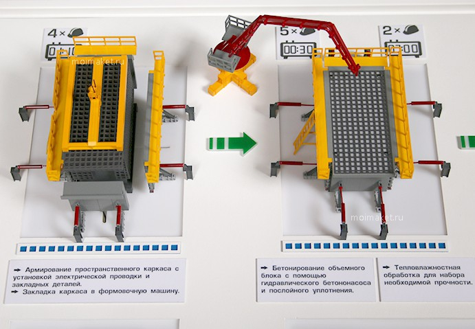 "Block manufacturing process on the model ""Three-dimensional modular construction technology"""